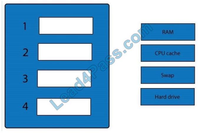 examdumpstraining rc0-501 q4